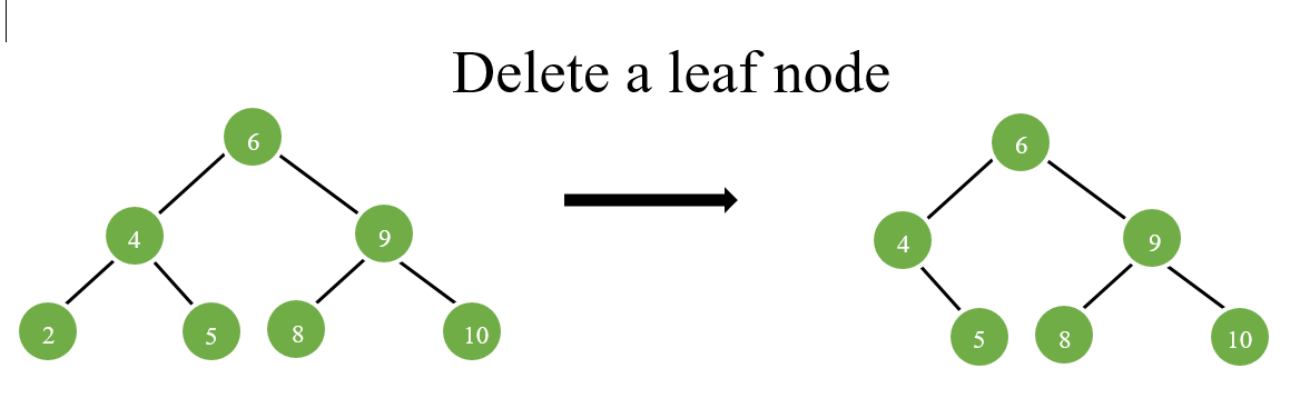 delete a leaf node in bst