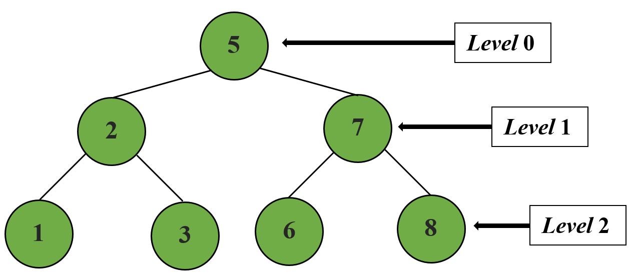 Level order tree traversal in Python