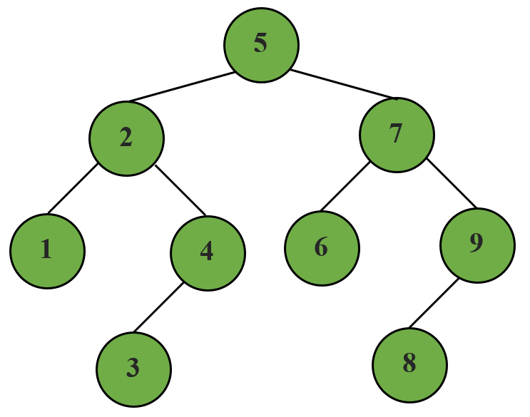 Preorder tree traversal in Python