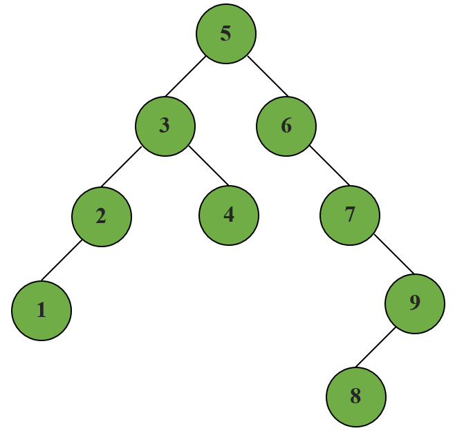 Tree traversal means visiting each node of a tree data structure in a specific order. Tree traversals are classified based on the order in which the nodes are visited. Generally, there are two types of tree traversal( Depth-first and breadth-first). In this tutorial, we will learn the Inorder tree traversal which is one of the variants in depth-first search. As the name suggests, the depth-first search explores tree towards depth before visiting its sibling.  https://drive.google.com/file/d/1uoezFg8H0TUYdfBWCJAjv7fQY04n_vbz/view?usp=sharing  Let's create the above binary tree to perform Inorder traversal.  class Tree:     def __init__(node,value):         node.value = value         node.right = None         node.left = None     def create_node(node,value):         if (node.value is None):             node.value = value         else:             if( value < node.value ):                 if (node.left is None):                      node.left = Tree(value)                 else:                     node.left.create_node(value)             elif( value > node.value ):                 if ( node.right is None):                     node.right = Tree(value)                 else:                     node.right.create_node(value) Root = Tree(5) Root.create_node(3) Root.create_node(2) Root.create_node(6) Root.create_node(1) Root.create_node(7) Root.create_node(4) Root.create_node(9) Root.create_node(8) Inorder traversal using Recursion def Inorder( node, Root ):      if( Root is None ):          return     node.Inorder(Root.left)      print(Root.value,end = ' ')      node.Inorder(Root.right) Traverse the left subtree recursively. Access the value of the current node. Traverse the right subtree recursively.  The order of the Inorder traversal is 1 2 3 4 5 6 7 8 9. Note: If we traverse the left subtree first, then the parent node and the left subtree then such a traversal is called reverse inorder traversal.  Explanation: Firstly we created the Binary tree and performed Inorder traversal using recursive function. If the node is not empty, traverse the left subtree till the last node. Since the left child of the last node is None, the function will return and print the value in the last node. Similarly, the right child is also none. Print the value of the parent node of the left subtree and traverse to the right subtree. If the node is None return back to the parent node. Here is how the complete code should look like class Tree:     def __init__(node,value):         node.value = value         node.right = None         node.left = None     def create_node(node,value):         if (node.value is None):             node.value = value         else:             if( value < node.value ):                 if (node.left is None):                      node.left = Tree(value)                 else:                     node.left.create_node(value)             elif( value > node.value ):                 if ( node.right is None):                     node.right = Tree(value)                 else:                     node.right.create_node(value)     def Inorder( node, Root ):          if( Root is None ):             return                  node.Inorder(Root.left)         print(Root.value,end = ' ')         node.Inorder(Root.right)  Root = Tree(5) Root.create_node(3) Root.create_node(2) Root.create_node(6) Root.create_node(1) Root.create_node(7) Root.create_node(4) Root.create_node(9) Root.create_node(8) print('Inorder traversal :',end = '') Root.Inorder(Root)  Output:  Inorder traversal :1 2 3 4 5 6 7 8 9  I hope you all have understood the algorithm..! You can also read:  Other variants of Depth-first search: Preorder traversal and Postorder traversal. Level order tree traversal ( BFS )