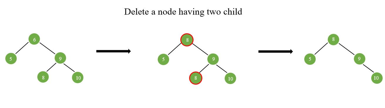 Delete a node having two children