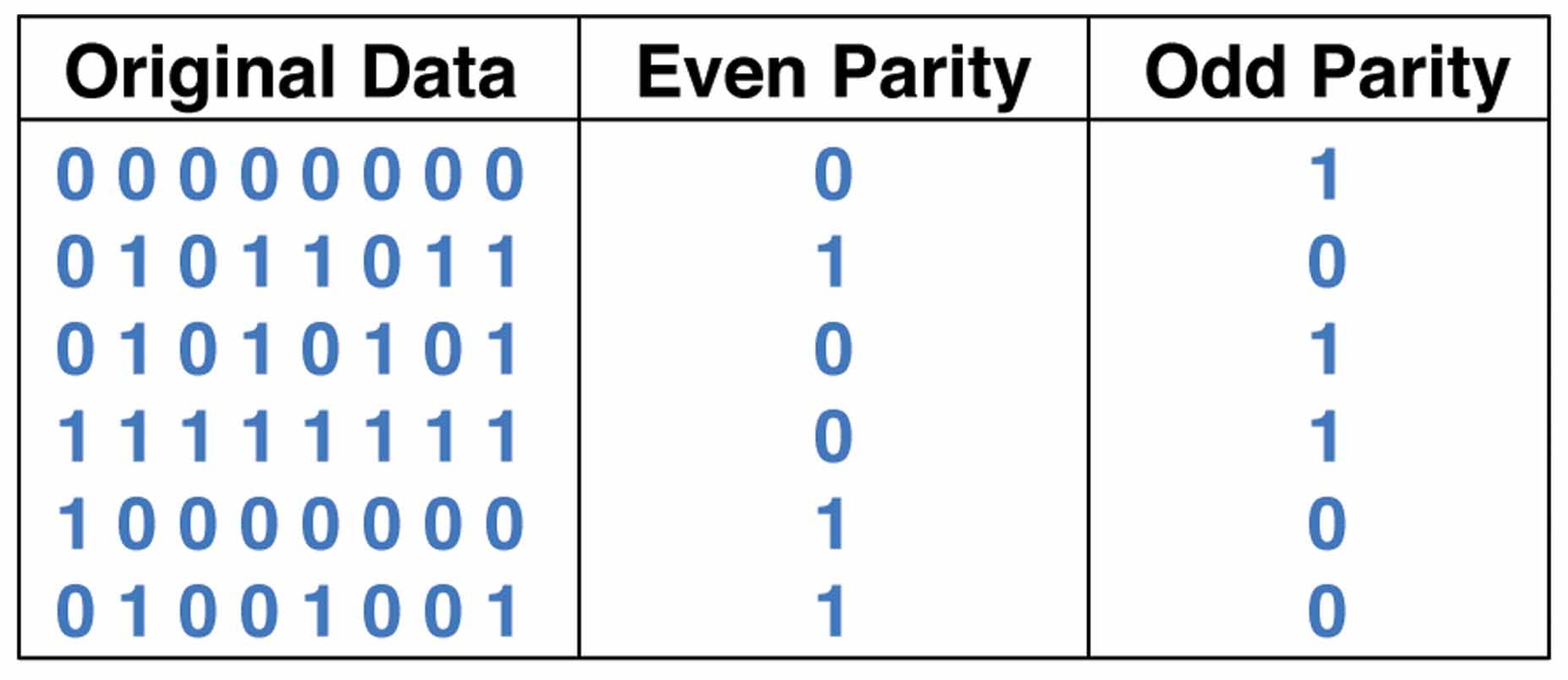 Find the parity of a number using Python
