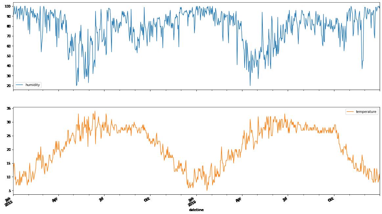 df['2015':'2016'].resample('D').fillna(method='pad').plot(subplots=True, figsize=(20,12))