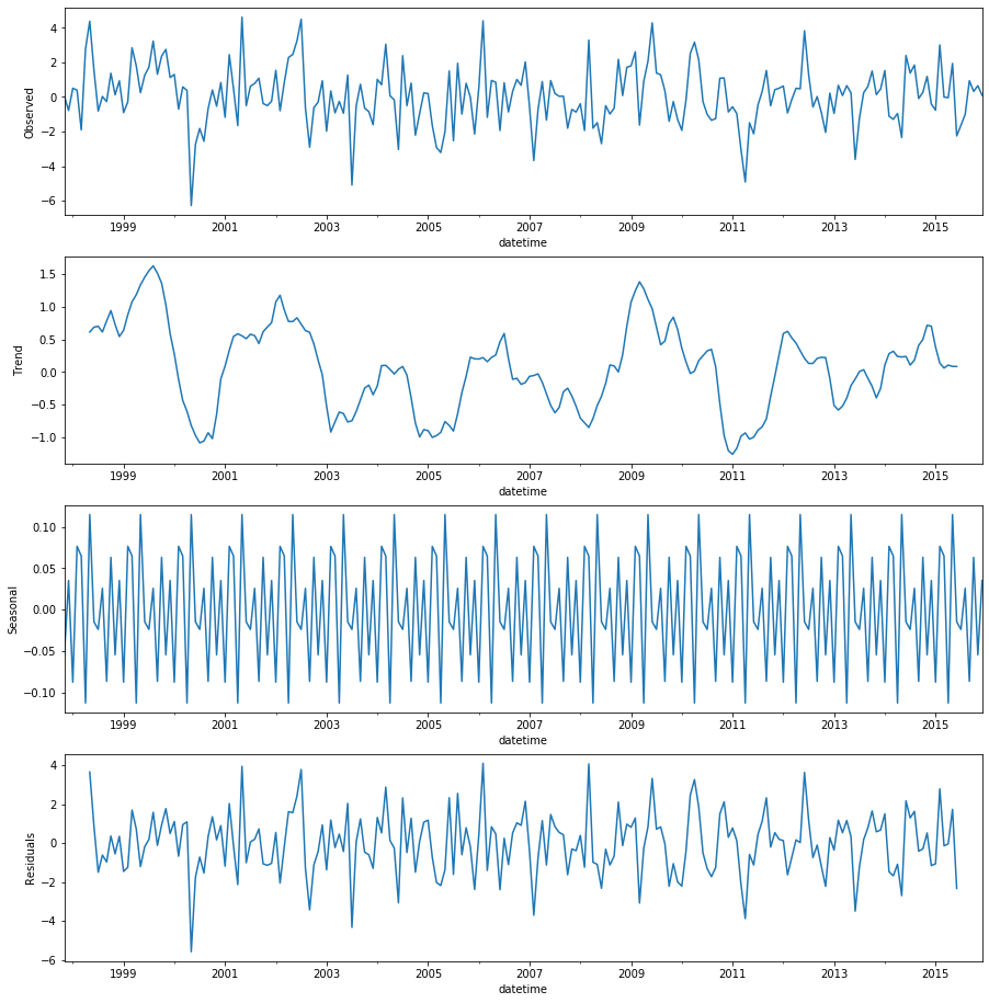decompose the time series to visualize trend, season and noise separately