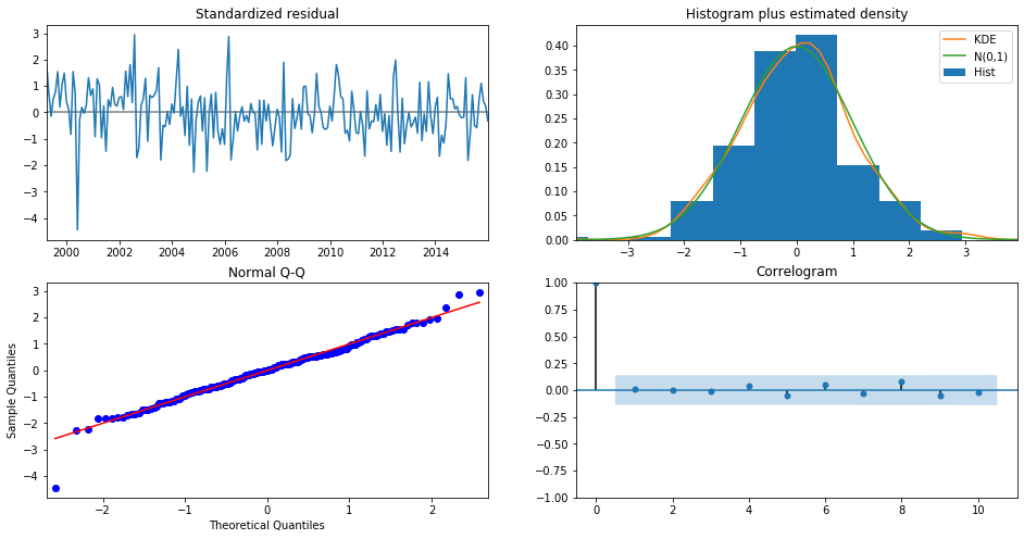 Predict Weather Report Using Machine Learning in Python