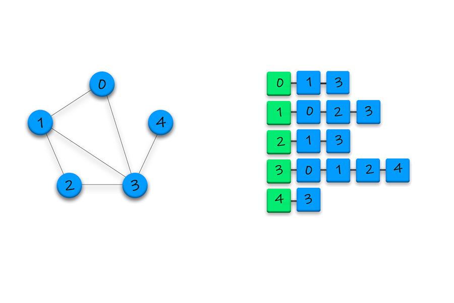 Graph Representation - Adjacency List