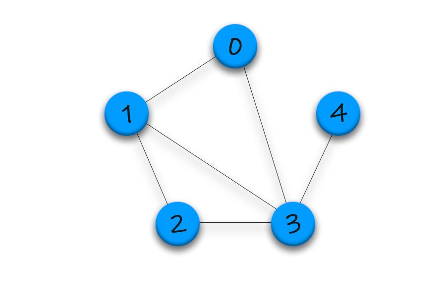 Graph Representation - Adjacency List in C++