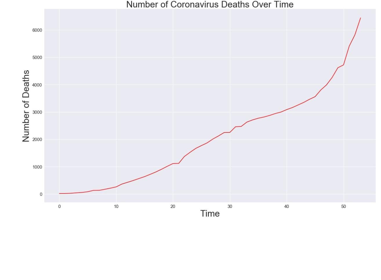 Python code to predict COVID-19 outbreak