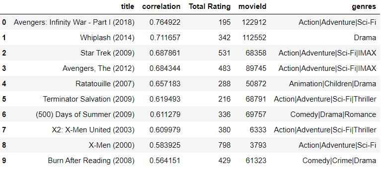 recc=recommandation[recommandation['Total Rating']>150].sort_values('correlation',ascending=False).reset_index()