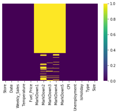 Heatmap is another representation of null values