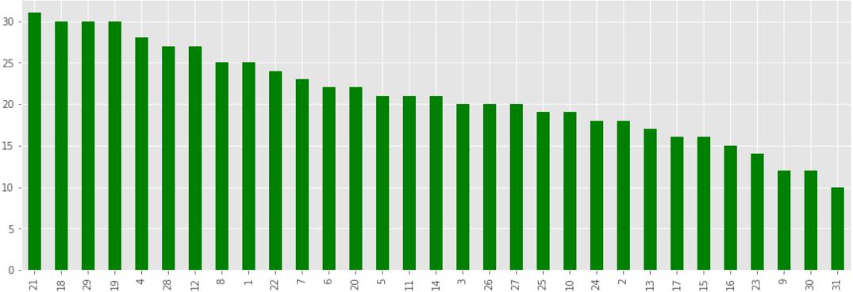 Analyse UBER Data in Python Using Machine Learning