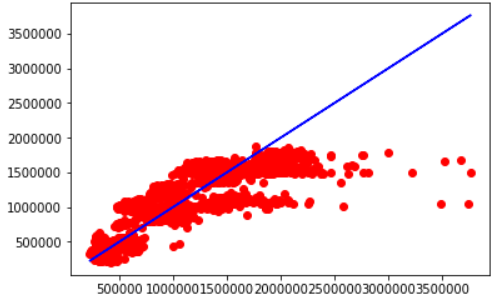 Predicting the data for test value as per linear regression