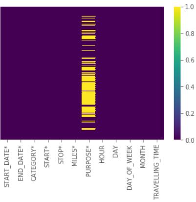 UBER Data analysis in Python