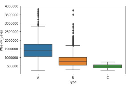 "sns.countplot(x=""Type"", data=data)"