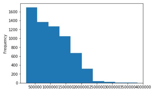 "data[""Weekly_Sales""].plot.hist()"