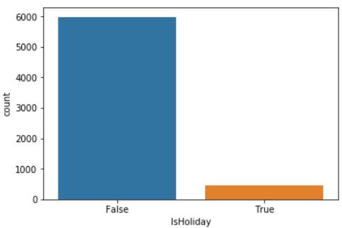 "sns.countplot(x=""IsHoliday"", data=data)"