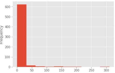 data['MILES*'].plot.hist()