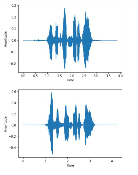 Speech Emotion Recognition in Python