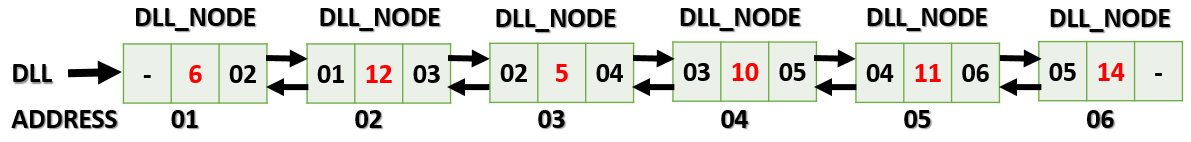 Conversion of a binary tree to a doubly-linked list