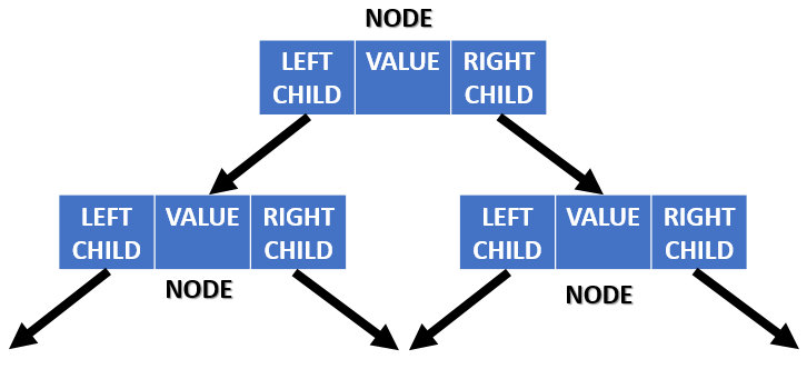 Convert a given binary tree to doubly linked list in Python