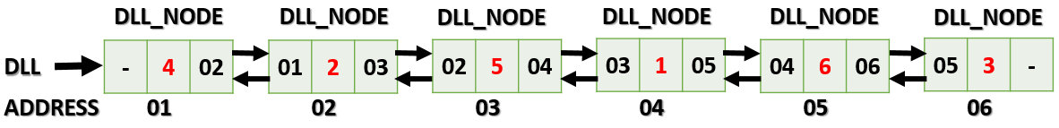 doubly-linked list