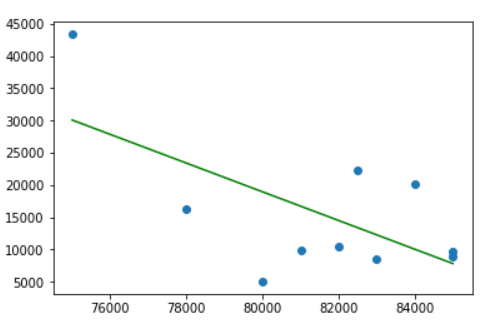 plotting data with linear regression