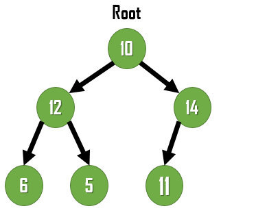 Traversal of a binary tree
