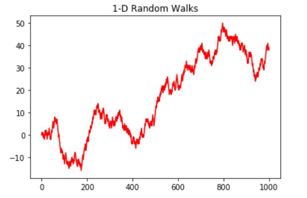 1-D Random Walk