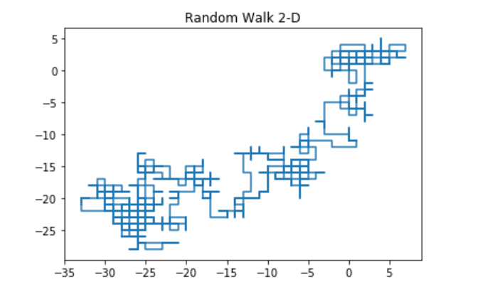 2-D Random Walk