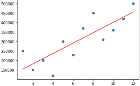 A plot of linear regression