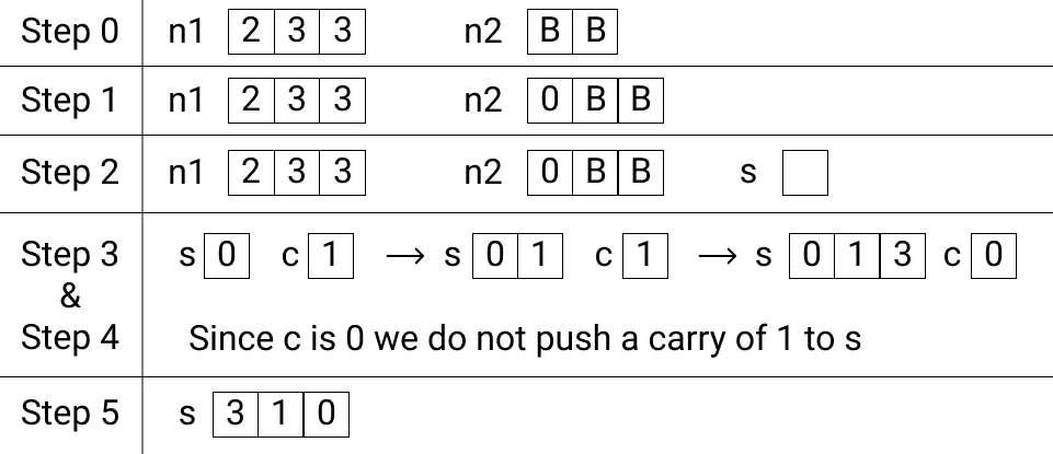 Addition of two numbers in base 14 in C++