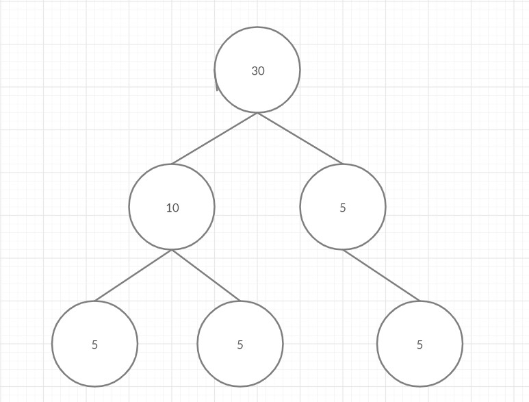 Check if a given Binary Tree is SumTree in Java
