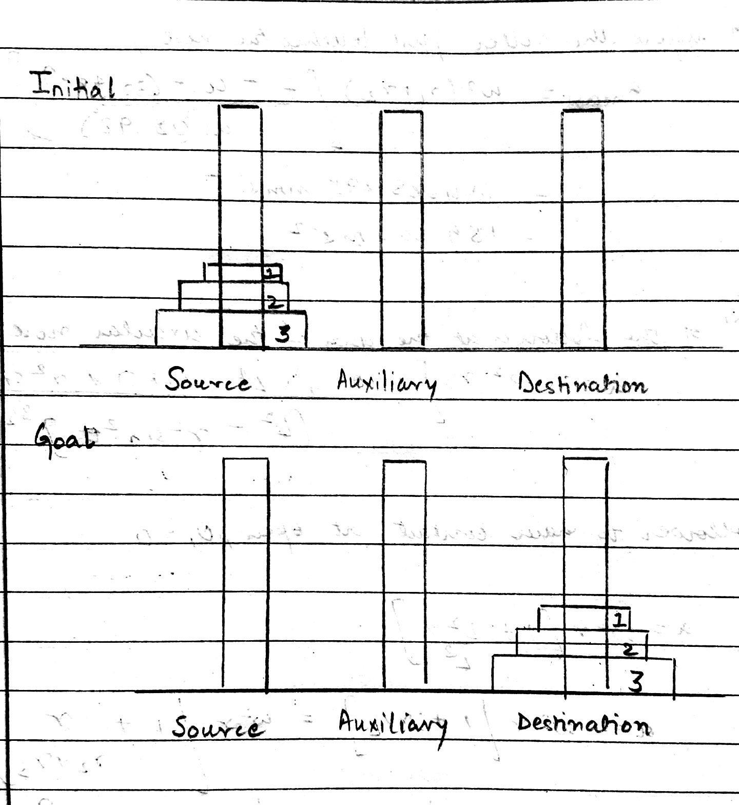 Program for Tower of Hanoi using stack in C++