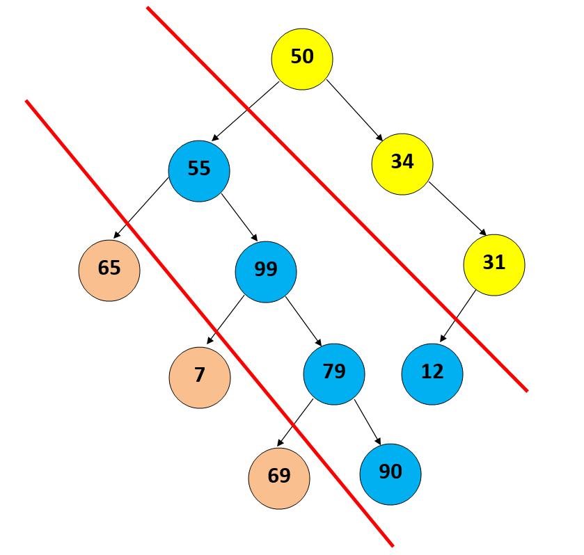 Diagonal traversal of a binary tree in Python