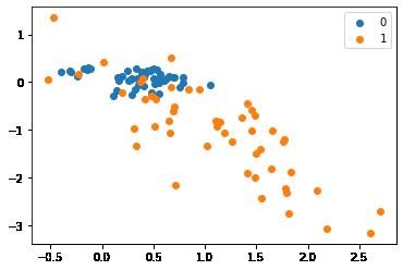 Using the Near Miss method on imbalanced datasets
