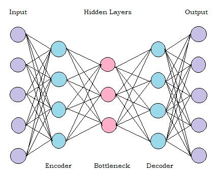 AutoEncoder implementation in tensorflow 2.0 in Python
