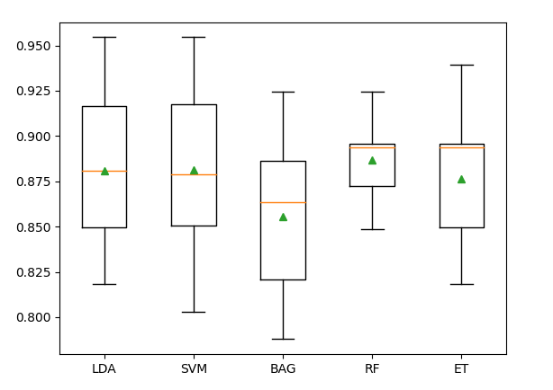 Imbalanced Multiclass Classification with the E.coli Dataset in Python