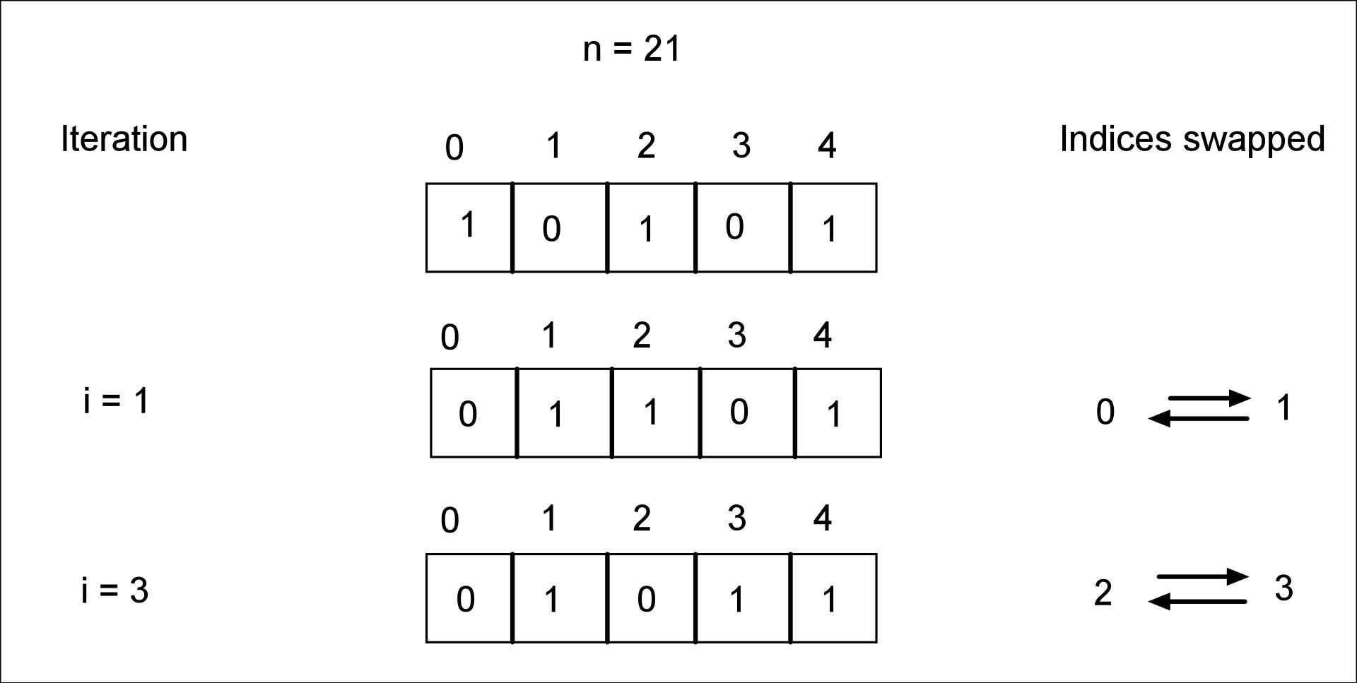 swapBits 21