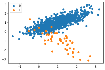 SMOTE and Near Miss in Python for imbalanced datasets