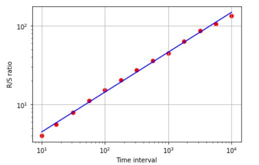 Hurst exponent in Python