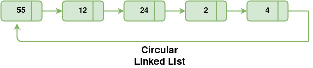 Circular linked list traversal