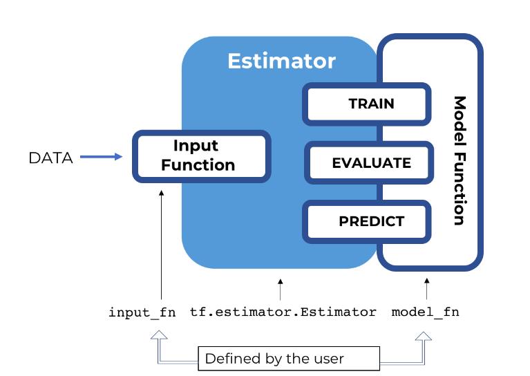 Schematic diagram of an estimator