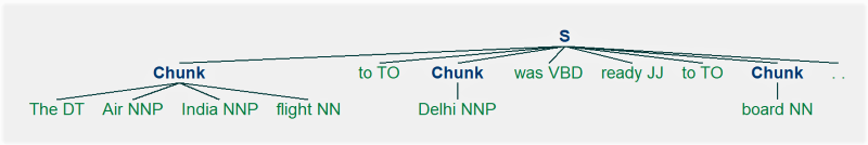 Chunking Rules in NLP