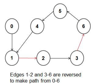 Shortest path graph in C++