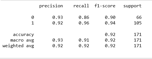 image for accuracy of logistic regression