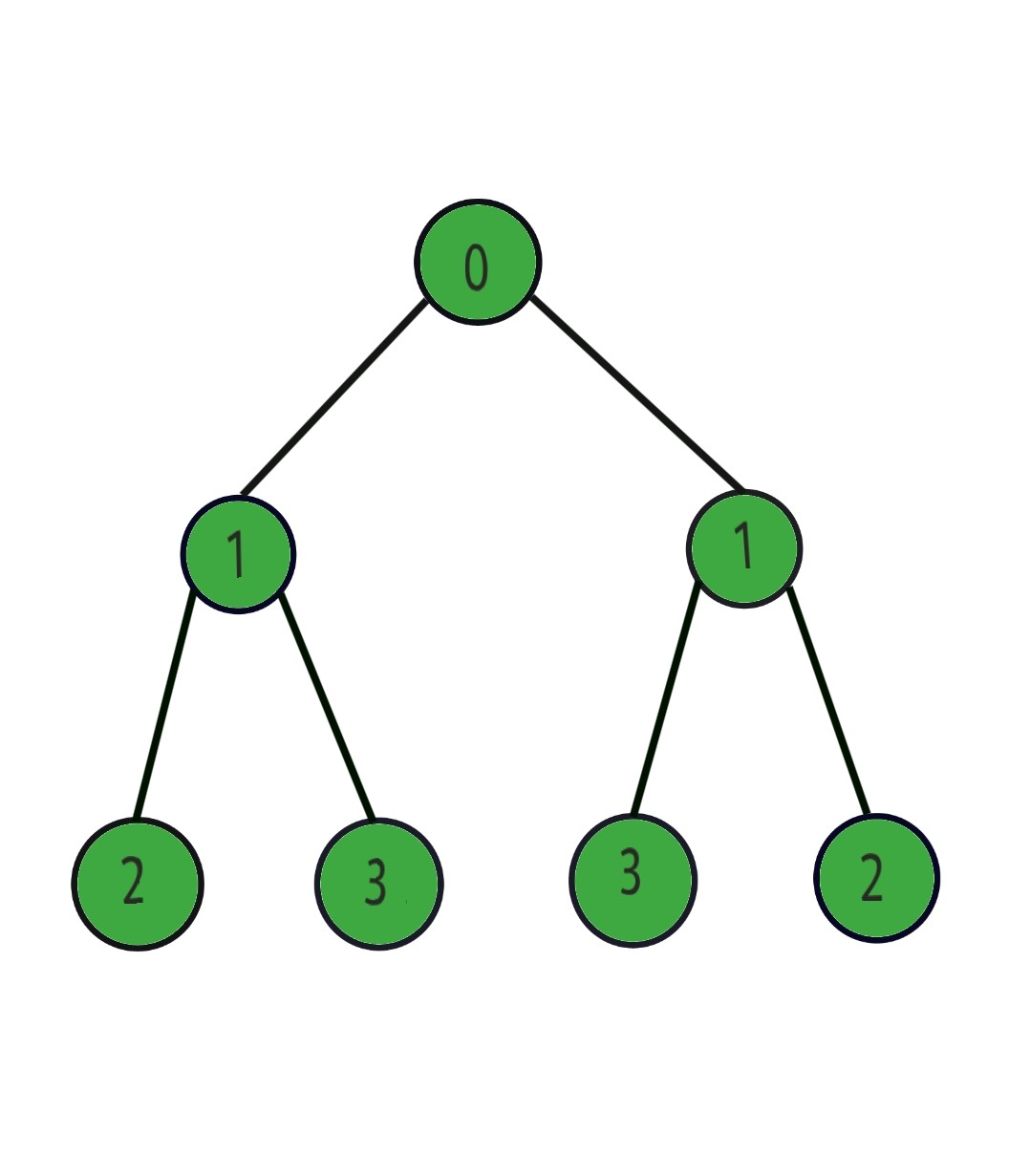 Check for Symmetric Binary Tree (Iterative Approach) in C++