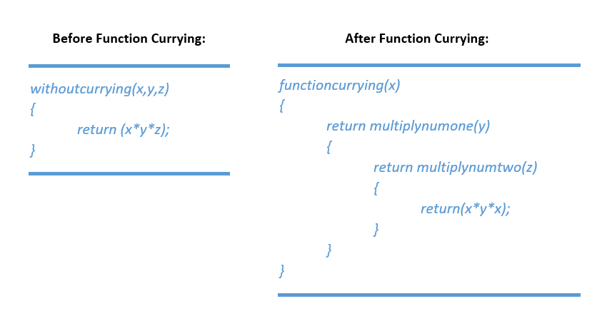 Function Currying in Java