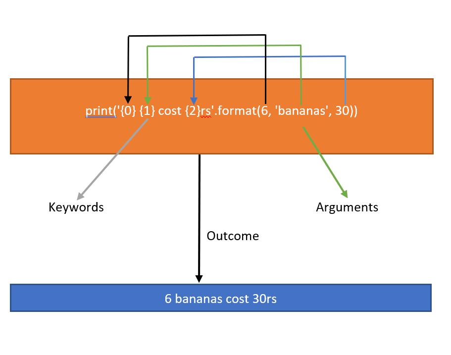 String Formatting using str.format method in Python